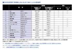 水質基準 日本冷凍空調工業規格